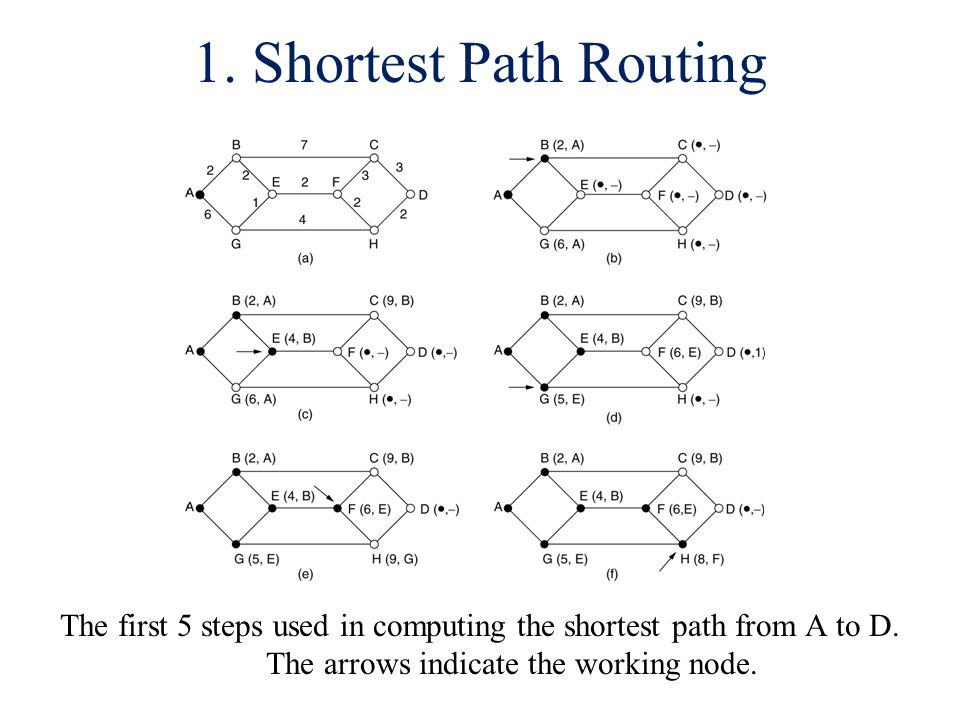 1. Shortest Path Routing The first 5 steps used in computing the shortest path from A to D. The arrows indicate the working node.