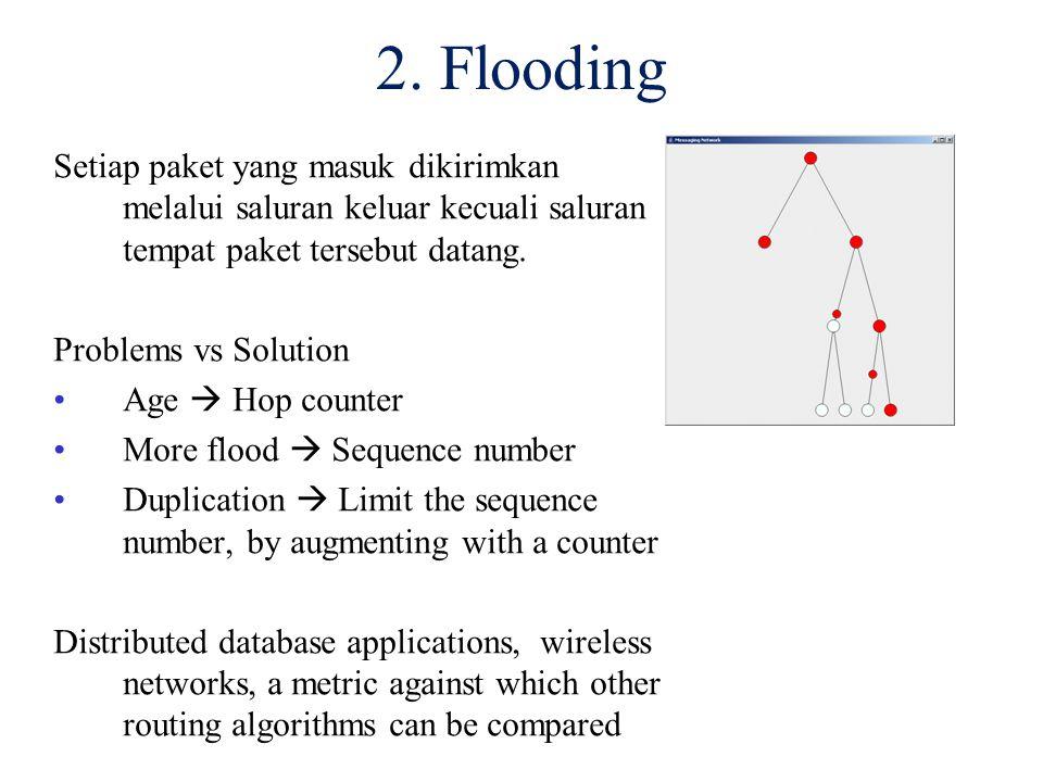 2. Flooding Setiap paket yang masuk dikirimkan melalui saluran keluar kecuali saluran tempat paket tersebut datang. Problems vs Solution Age  Hop cou