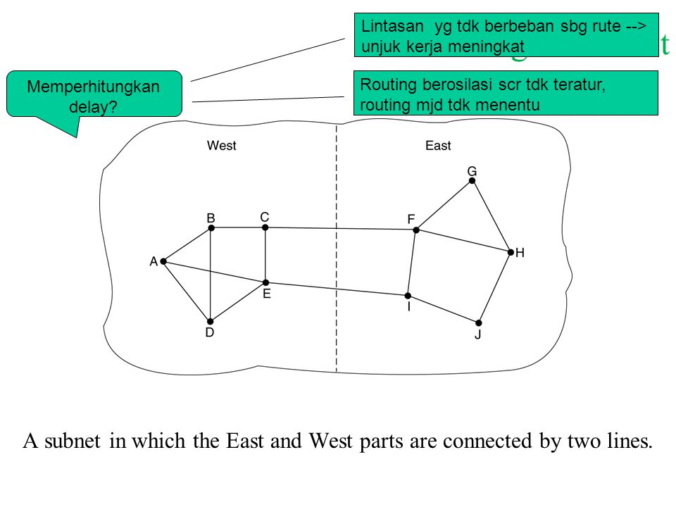 2-Measuring Line Cost A subnet in which the East and West parts are connected by two lines. Lintasan yg tdk berbeban sbg rute --> unjuk kerja meningka