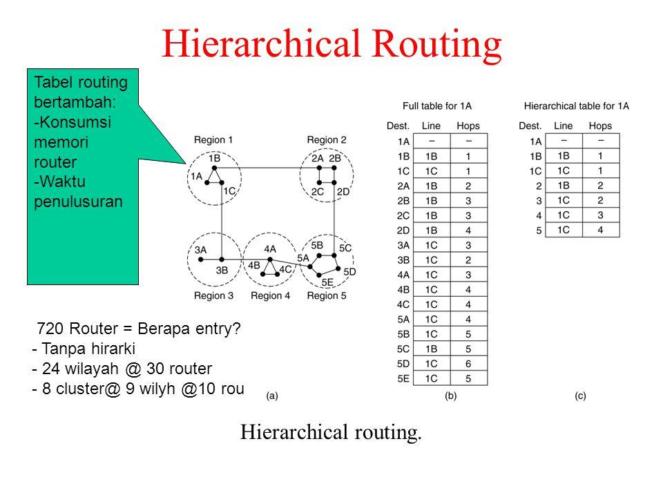 Hierarchical Routing Hierarchical routing. Tabel routing bertambah: -Konsumsi memori router -Waktu penulusuran 720 Router = Berapa entry? - Tanpa hira