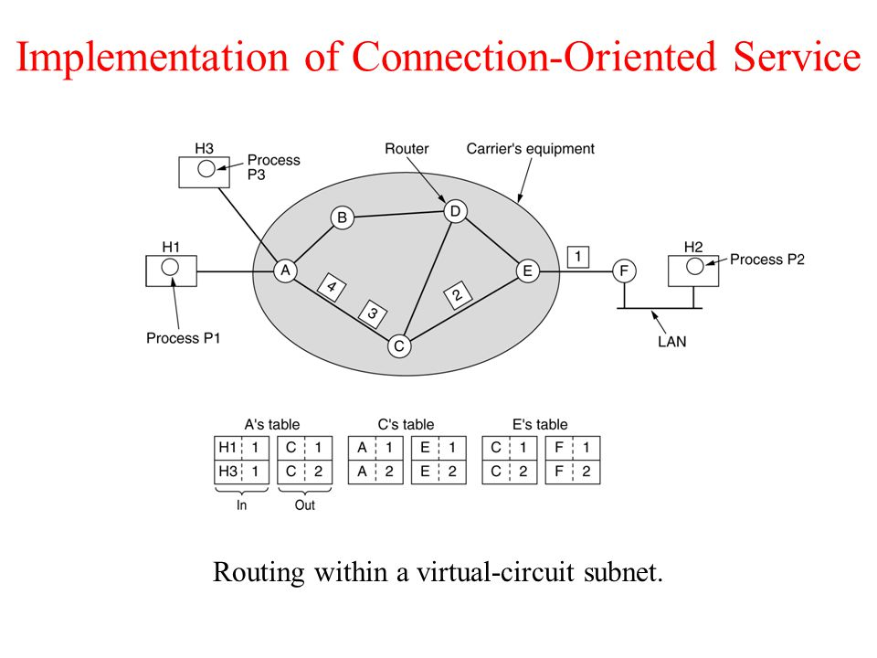 Broadcast Routing Reverse path forwarding.(a) A subnet.