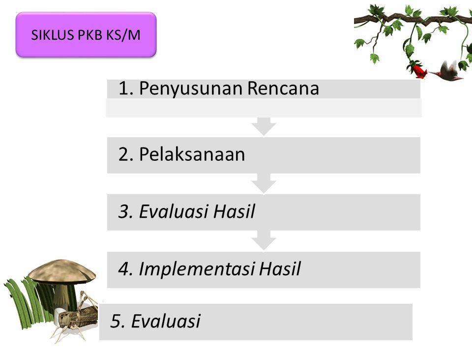 4.Implementasi Hasil 3. Evaluasi Hasil 2. Pelaksanaan 1.