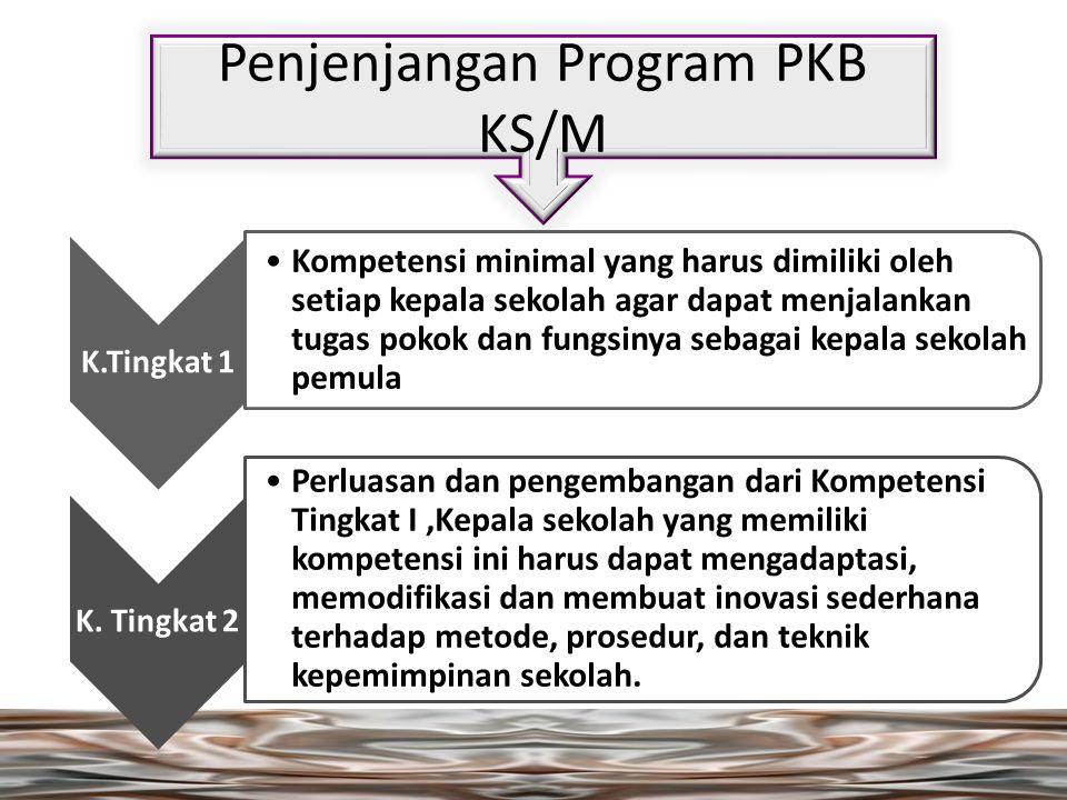 Penjenjangan Program PKB KS/M K.Tingkat 1 Kompetensi minimal yang harus dimiliki oleh setiap kepala sekolah agar dapat menjalankan tugas pokok dan fungsinya sebagai kepala sekolah pemula K.