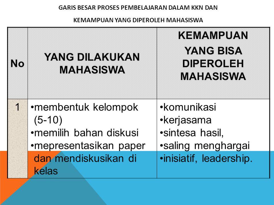 No YANG DILAKUKAN MAHASISWA KEMAMPUAN YANG BISA DIPEROLEH MAHASISWA 1membentuk kelompok (5-10) memilih bahan diskusi mepresentasikan paper dan mendisk