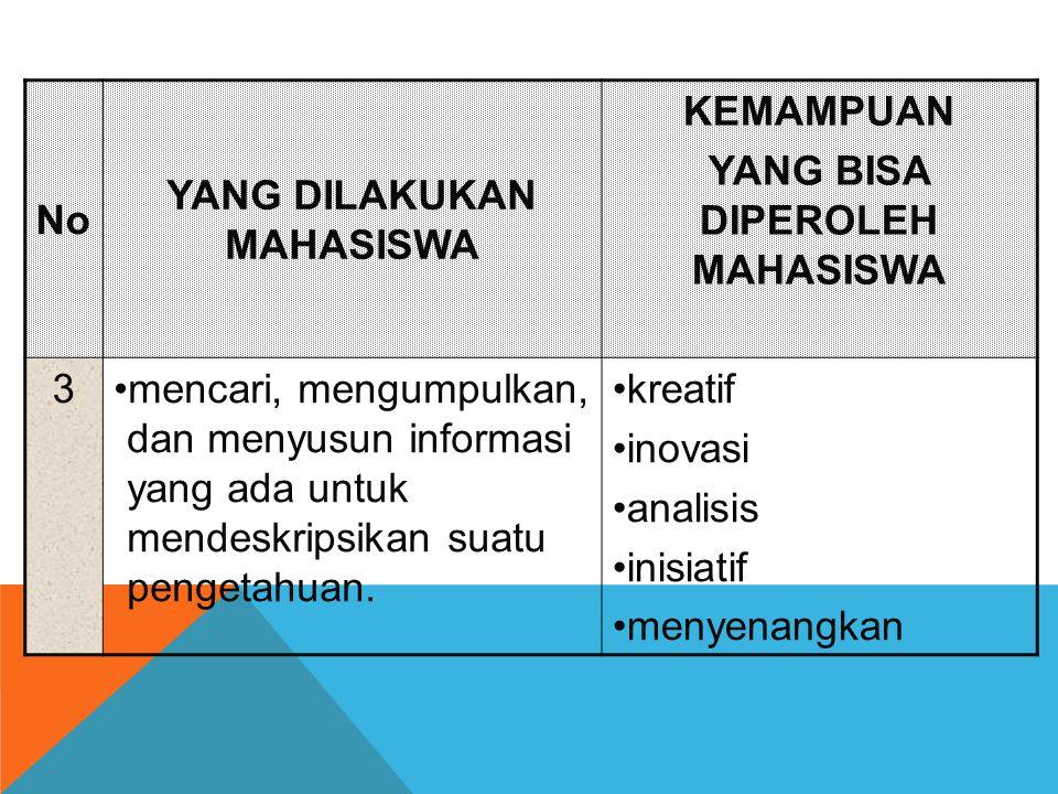 No YANG DILAKUKAN MAHASISWA KEMAMPUAN YANG BISA DIPEROLEH MAHASISWA 3mencari, mengumpulkan, dan menyusun informasi yang ada untuk mendeskripsikan suat