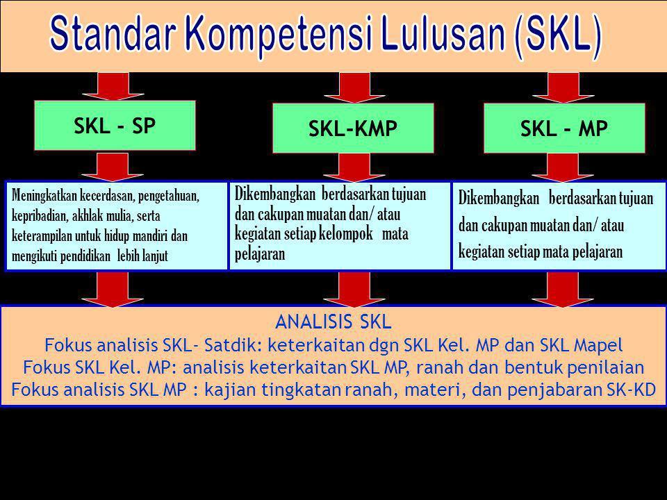 ANALISIS SKL Fokus analisis SKL- Satdik: keterkaitan dgn SKL Kel. MP dan SKL Mapel Fokus SKL Kel. MP: analisis keterkaitan SKL MP, ranah dan bentuk pe