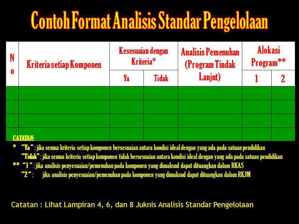 NoNo Kriteria setiap Komponen Kesesuaian dengan Kriteria* Analisis Pemenuhan (Program Tindak Lanjut) Alokasi Program** YaTidak 12 Catatan : Lihat Lamp
