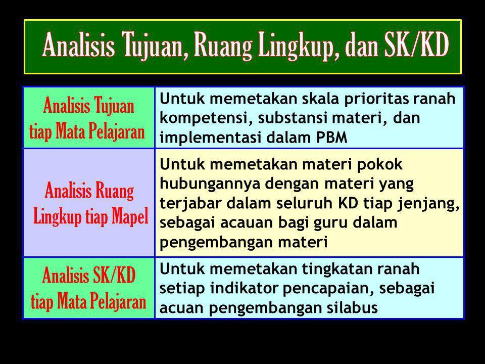 Analisis SK/KD tiap Mata Pelajaran Untuk memetakan tingkatan ranah setiap indikator pencapaian, sebagai acuan pengembangan silabus Analisis Tujuan tia
