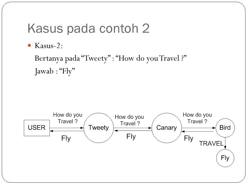 """Kasus pada contoh 2 Kasus-2: Bertanya pada """"Tweety"""" : """"How do you Travel ?"""" Jawab : """"Fly"""""""