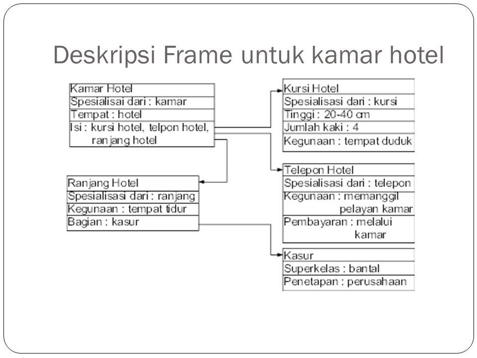 Deskripsi Frame untuk kamar hotel
