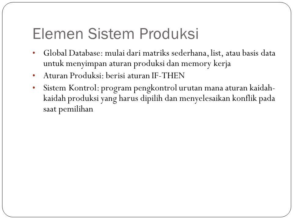 Elemen Sistem Produksi Global Database: mulai dari matriks sederhana, list, atau basis data untuk menyimpan aturan produksi dan memory kerja Aturan Pr
