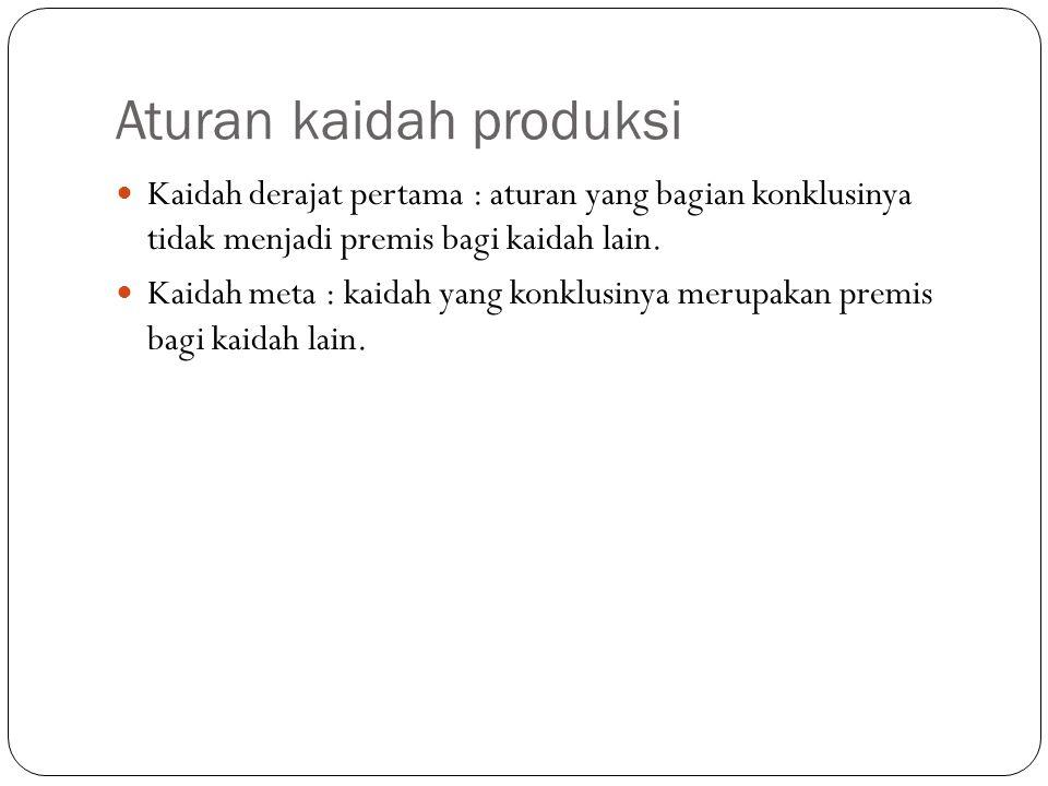 Aturan kaidah produksi Kaidah derajat pertama : aturan yang bagian konklusinya tidak menjadi premis bagi kaidah lain. Kaidah meta : kaidah yang konklu