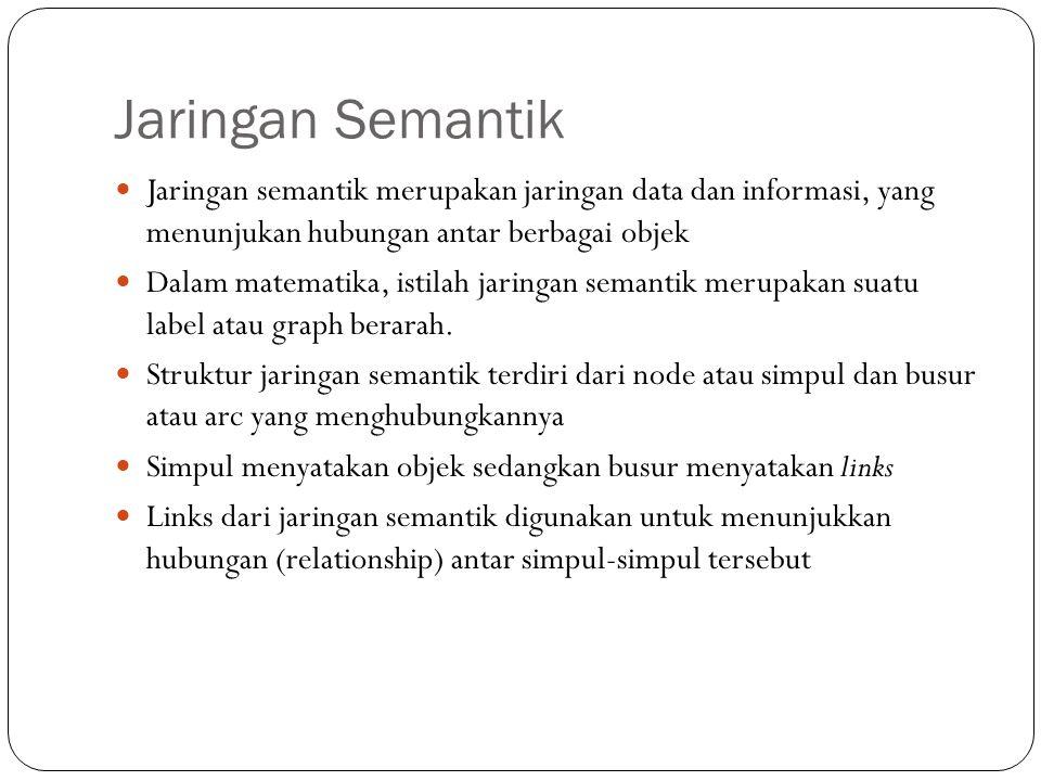 Jaringan Semantik Jaringan semantik merupakan jaringan data dan informasi, yang menunjukan hubungan antar berbagai objek Dalam matematika, istilah jar