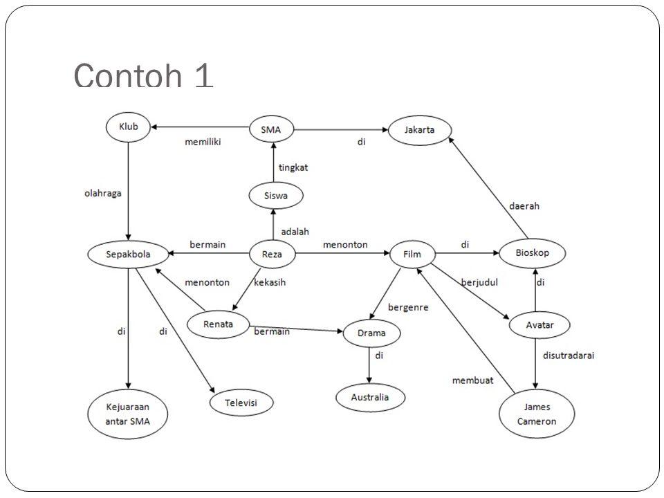 Script Script merupakan skema representasi pengetahuan yang sama dengan frame Frame menggambarkan objek sedangkan script menggambarkan urutan peristiwa Penggambaran urutan peristiwa pada script menggunakan serangkaian slot yang berisi informasi tentang orang, objek dan tindakan-tindakan yang terjadi dalam suatu peristiwa
