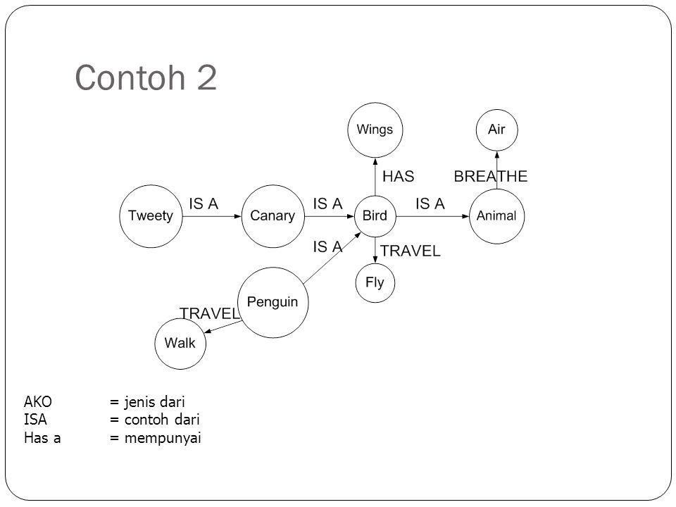 Contoh 2 AKO = jenis dari ISA= contoh dari Has a = mempunyai