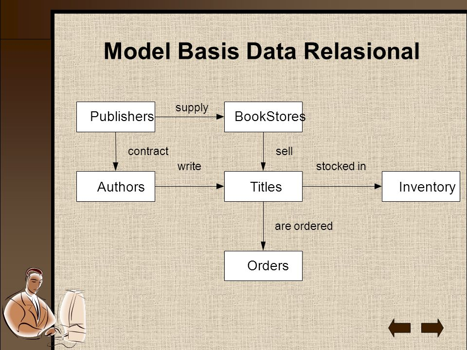 Model Basis Data Relasional Publishers AuthorsTitles BookStores Inventory Orders supply contractsell are ordered stocked inwrite