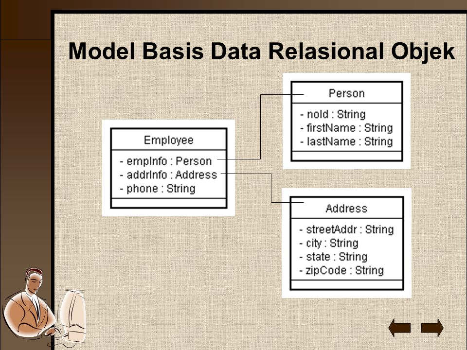 Model Basis Data Relasional Objek