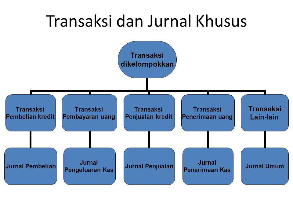 Transaksi dan Jurnal Khusus Transaksi dikelompokkan Transaksi Pembelian kredit Jurnal Pembelian Transaksi Pembayaran uang Jurnal Pengeluaran Kas Trans