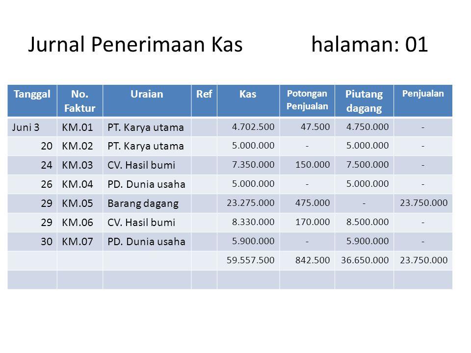 Jurnal Penerimaan Kashalaman: 01 TanggalNo. Faktur UraianRefKas Potongan Penjualan Piutang dagang Penjualan Juni 3KM.01PT. Karya utama 4.702.50047.500