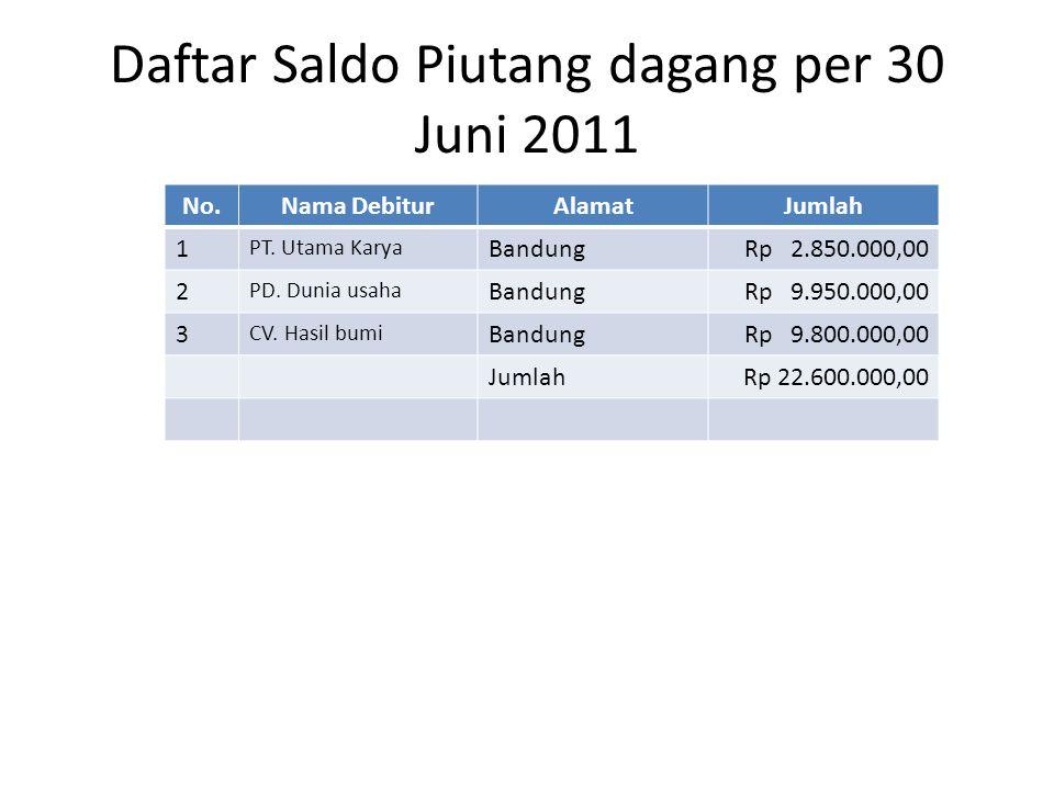 Daftar Saldo Piutang dagang per 30 Juni 2011 No.Nama DebiturAlamatJumlah 1 PT.