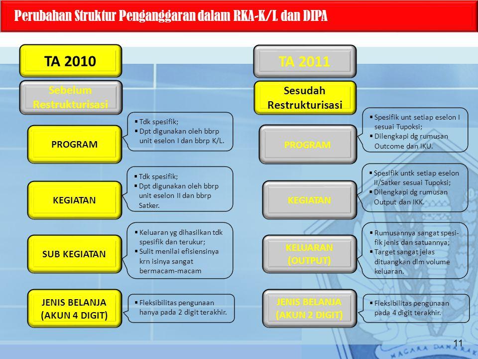 TA 2010 Perubahan Struktur Penganggaran dalam RKA-K/L dan DIPA PROGRAM KEGIATAN SUB KEGIATAN JENIS BELANJA (AKUN 4 DIGIT) PROGRAM KEGIATAN KELUARAN (OUTPUT) JENIS BELANJA (AKUN 2 DIGIT)  Tdk spesifik;  Dpt digunakan oleh bbrp unit eselon I dan bbrp K/L.