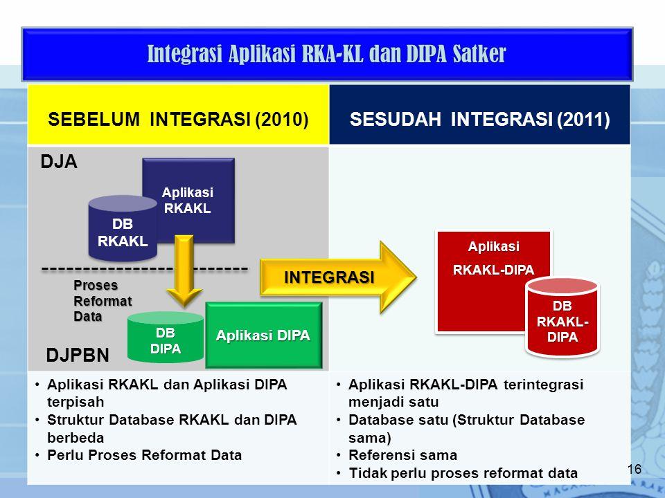Integrasi Aplikasi RKA-KL dan DIPA Satker 16 SEBELUM INTEGRASI (2010)SESUDAH INTEGRASI (2011) Aplikasi RKAKL dan Aplikasi DIPA terpisah Struktur Database RKAKL dan DIPA berbeda Perlu Proses Reformat Data Aplikasi RKAKL-DIPA terintegrasi menjadi satu Database satu (Struktur Database sama) Referensi sama Tidak perlu proses reformat data Aplikasi RKAKL DB RKAKL Aplikasi DIPA DBDIPA Aplikasi RKAKL-DIPA DB RKAKL- DIPA INTEGRASIINTEGRASI ProsesReformatData DJA DJPBN 16