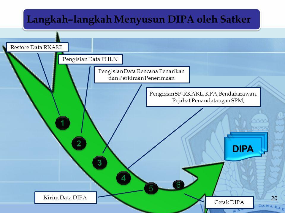 Langkah–langkah Menyusun DIPA oleh Satker Restore Data RKAKL Pengisian Data PHLN Pengisian Data Rencana Penarikan dan Perkiraan Penerimaan Pengisian S