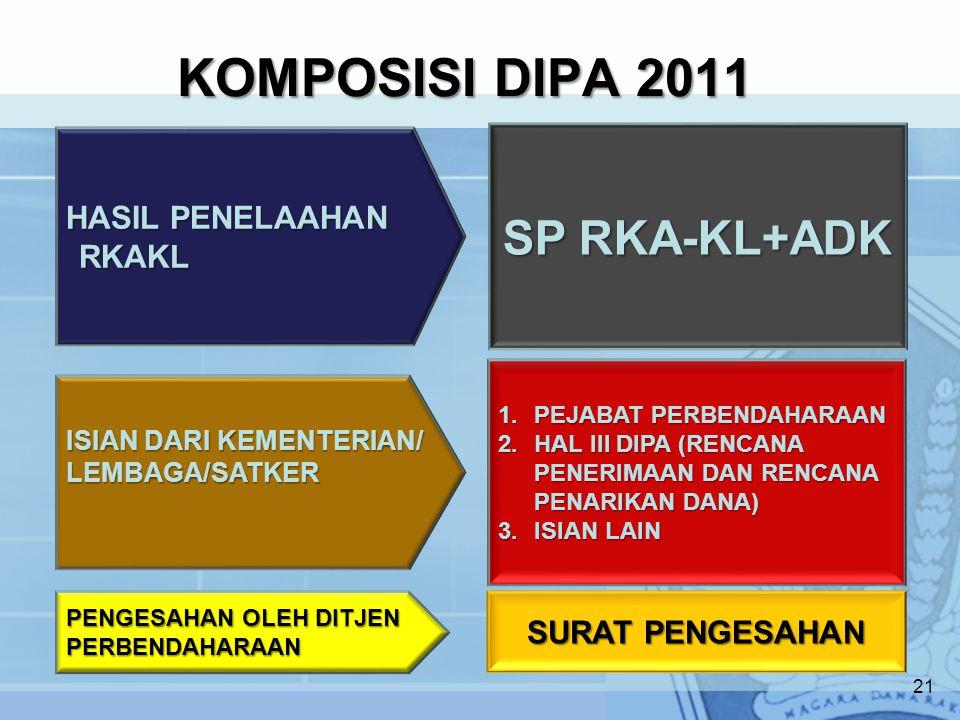 KOMPOSISI DIPA 2011 21 SP RKA-KL+ADK 1.PEJABAT PERBENDAHARAAN 2.HAL III DIPA (RENCANA PENERIMAAN DAN RENCANA PENARIKAN DANA) 3.ISIAN LAIN SURAT PENGESAHAN ISIAN DARI KEMENTERIAN/ LEMBAGA/SATKER PENGESAHAN OLEH DITJEN PERBENDAHARAAN HASIL PENELAAHAN RKAKL