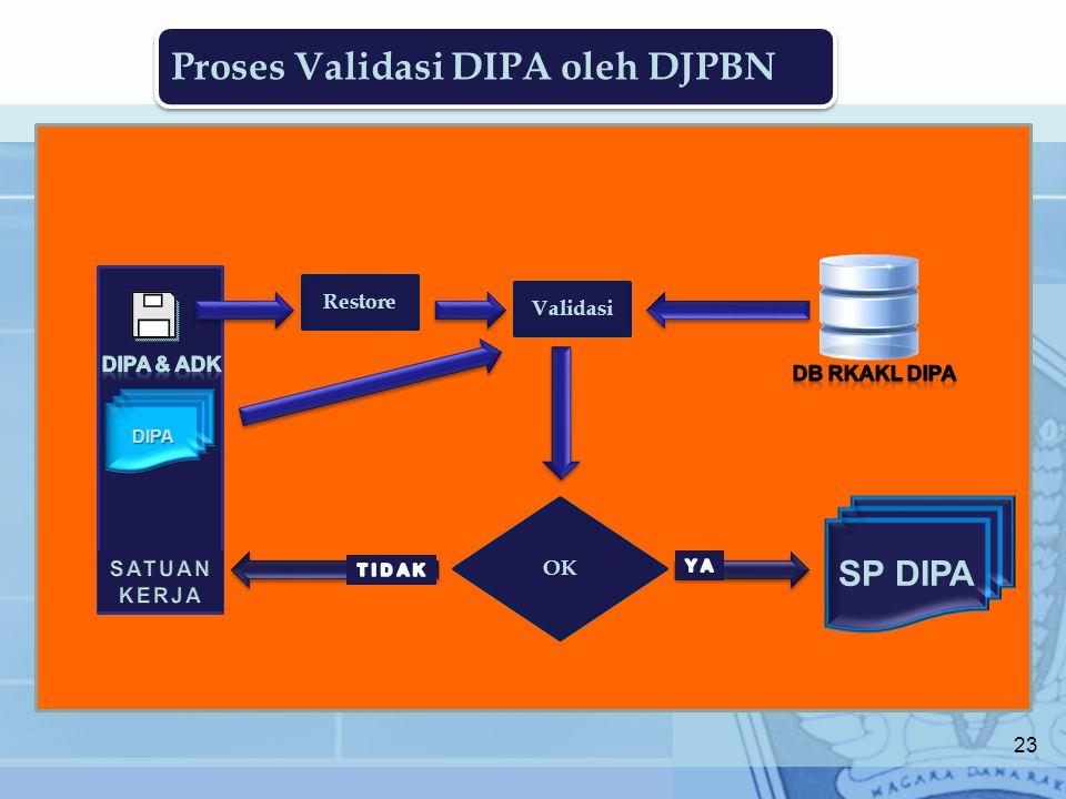 Proses Validasi DIPA oleh DJPBN Restore DIPA Validasi OK SP DIPA 23