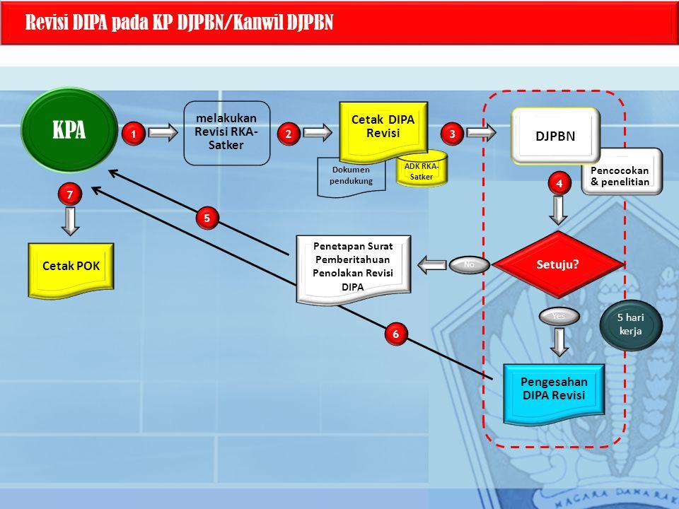 Dokumen pendukung Revisi DIPA pada KP DJPBN/Kanwil DJPBN KPA melakukan Revisi RKA- Satker ADK RKA- Satker 1 3 4 Setuju? No Yes Cetak DIPA Revisi Penge