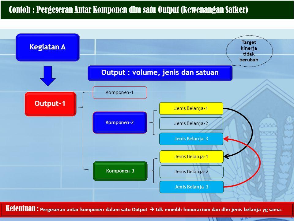 Kegiatan A Output-1 Komponen-1 Komponen-2 Jenis Belanja-1 Output : volume, jenis dan satuan Target kinerja tidak berubah Ketentuan : Pergeseran antar