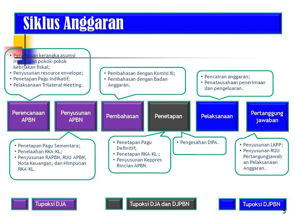 Siklus Anggaran Perencanaan APBN Penyusunan APBN PembahasanPenetapanPelaksanaan Pertanggung jawaban Perumusan kerangka asumsi makro dan pokok-pokok ke