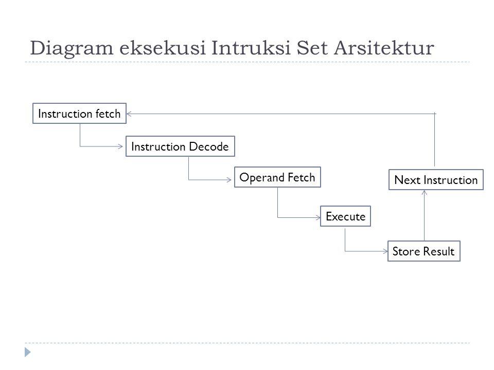 Diagram eksekusi Intruksi Set Arsitektur Instruction fetch Instruction Decode Operand Fetch Execute Store Result Next Instruction