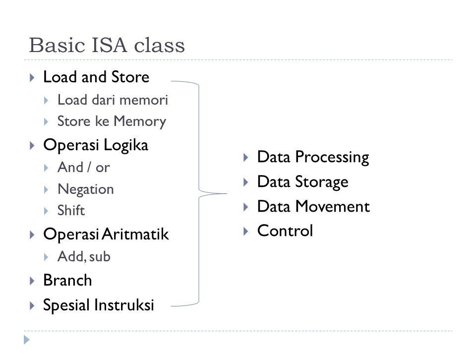 Basic ISA class  Load and Store  Load dari memori  Store ke Memory  Operasi Logika  And / or  Negation  Shift  Operasi Aritmatik  Add, sub 