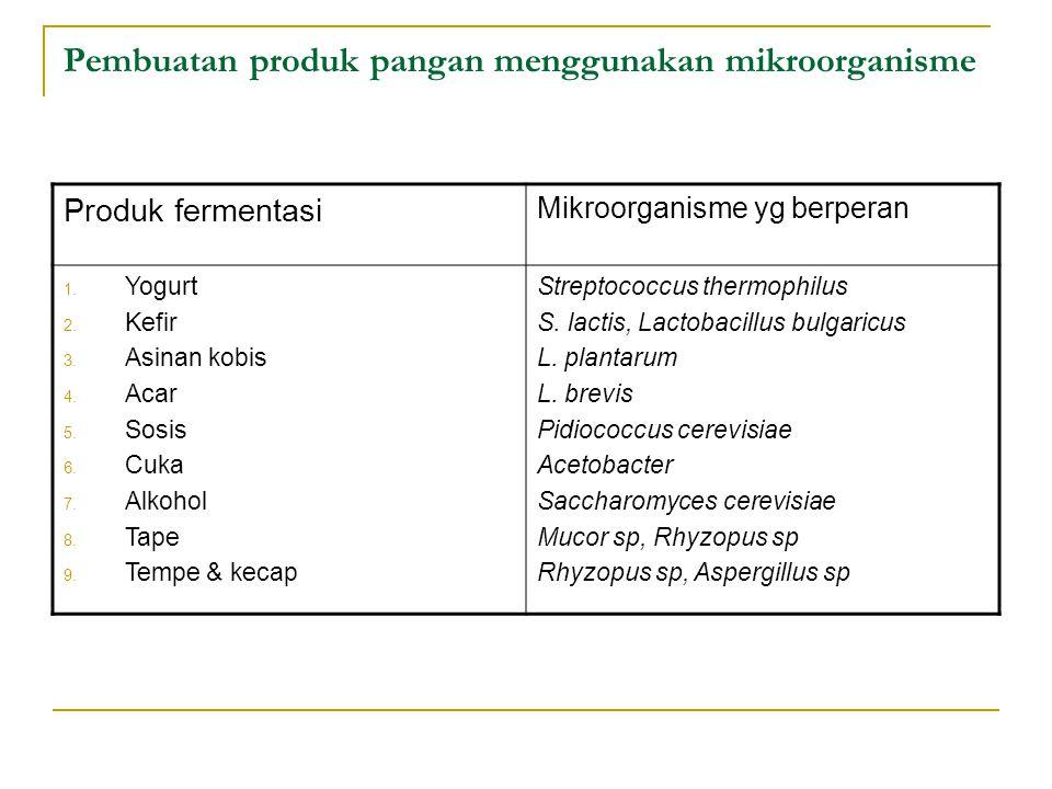 Pembuatan produk pangan menggunakan mikroorganisme Produk fermentasi Mikroorganisme yg berperan 1.