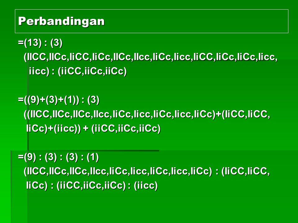 c.Penjelasan c.Penjelasan 1)Pada ke13 ayam yang yang berwarna putih ter 1)Pada ke13 ayam yang yang berwarna putih ter dapat gen pencegah timbulnya warna (I) dan dapat gen pencegah timbulnya warna (I) dan gen untuk warna (C).Contoh:IICC.Jadi meski gen untuk warna (C).Contoh:IICC.Jadi meski pun ada gen C,akan tetapi ada gen I,maka bulu pun ada gen C,akan tetapi ada gen I,maka bulu ayam berwarna putih.