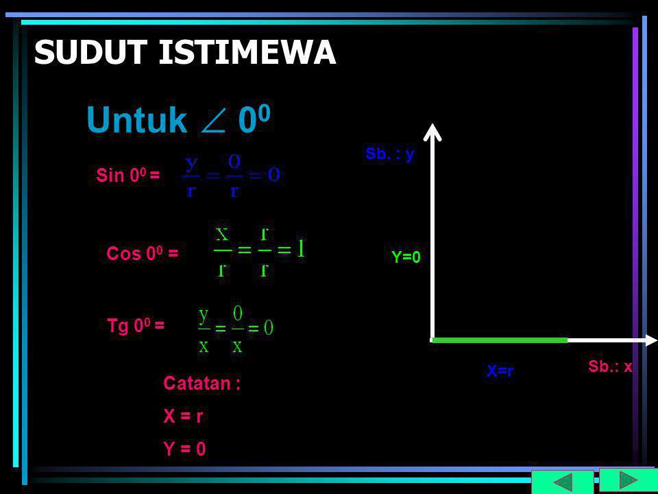SUDUT ISTIMEWA Untuk  0 0 X=r Sb. : y Sb.: x Sin 0 0 = Cos 0 0 = Tg 0 0 = Catatan : X = r Y = 0