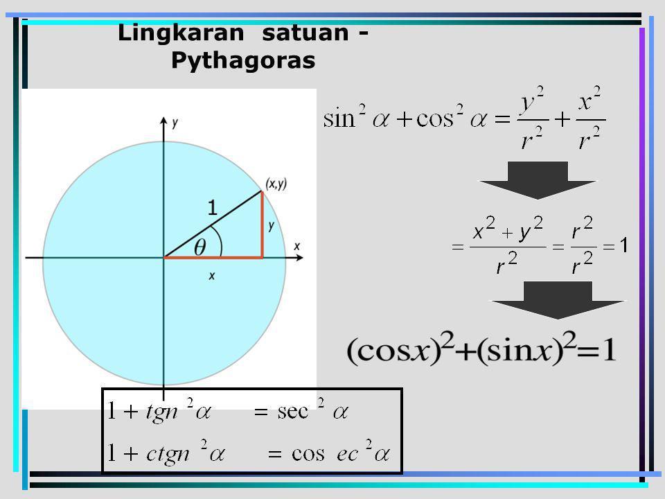 Lingkaran satuan - Pythagoras
