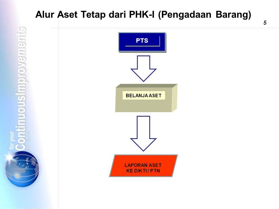 Alur Aset Tetap dari PHK-I (Pengadaan Barang) BELANJA ASET LAPORAN ASET KE DIKTI / PTN 5 PTS