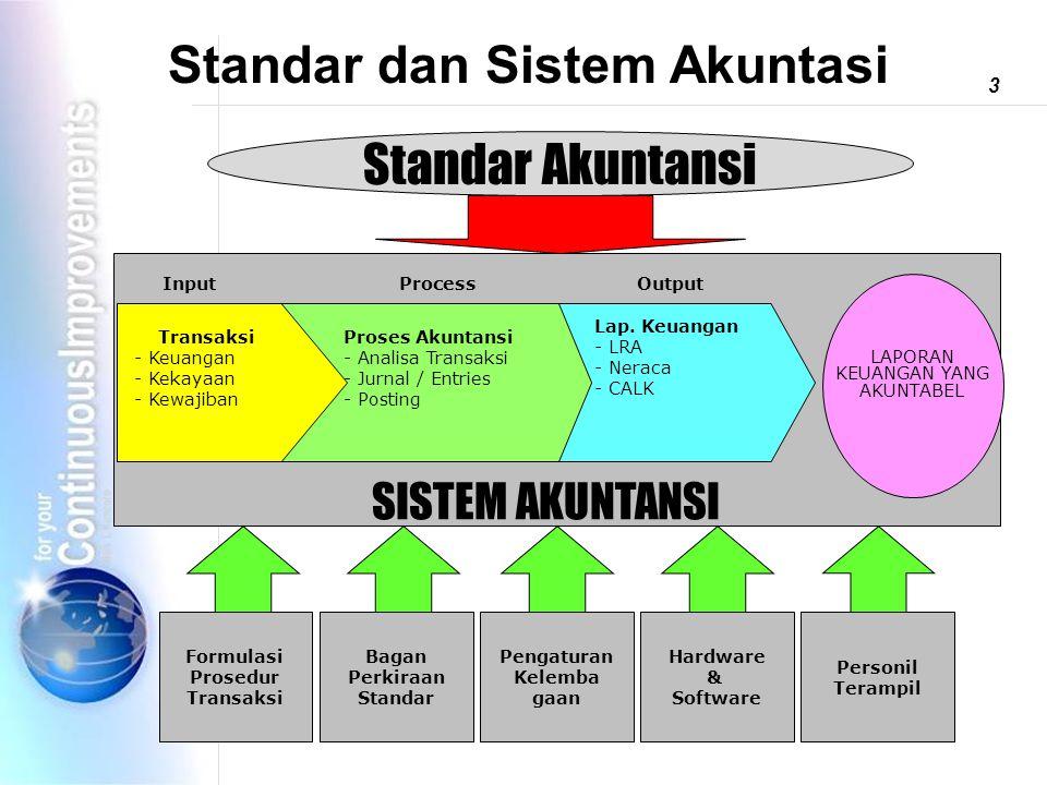 Standar dan Sistem Akuntasi 12 Standar Akuntansi SISTEM AKUNTANSI Transaksi - Keuangan - Kekayaan - Kewajiban Proses Akuntansi - Analisa Transaksi - Jurnal / Entries - Posting Lap.