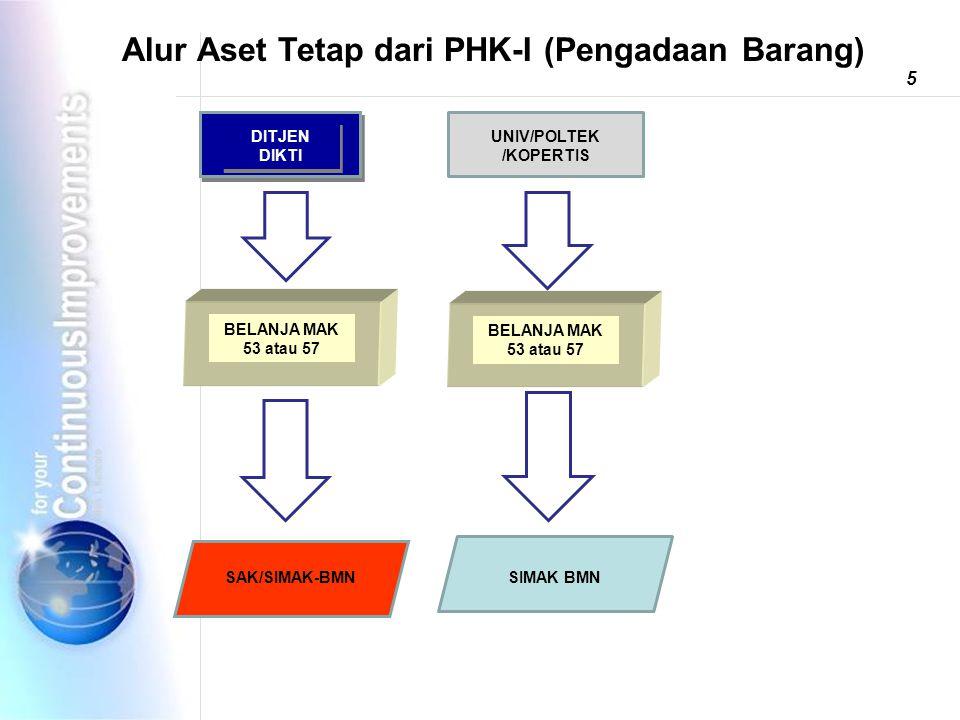 Alur Aset Tetap dari PHK-I (Pengadaan Barang) SIMAK BMN BELANJA MAK 53 atau 57 SAK/SIMAK-BMN 5 DITJEN DIKTI UNIV/POLTEK /KOPERTIS BELANJA MAK 53 atau 57