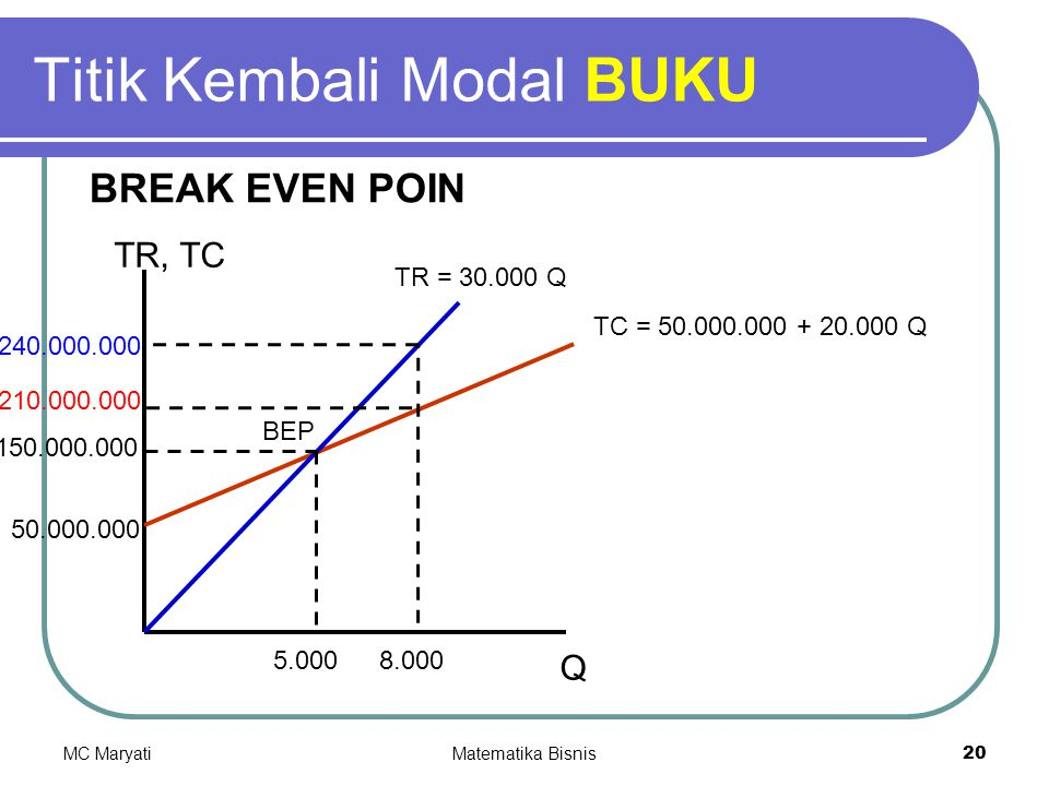 MC MaryatiMatematika Bisnis20 Titik Kembali Modal BUKU BREAK EVEN POIN TR, TC Q TC = 50.000.000 + 20.000 Q 50.000.000 TR = 30.000 Q BEP 150.000.000 5.