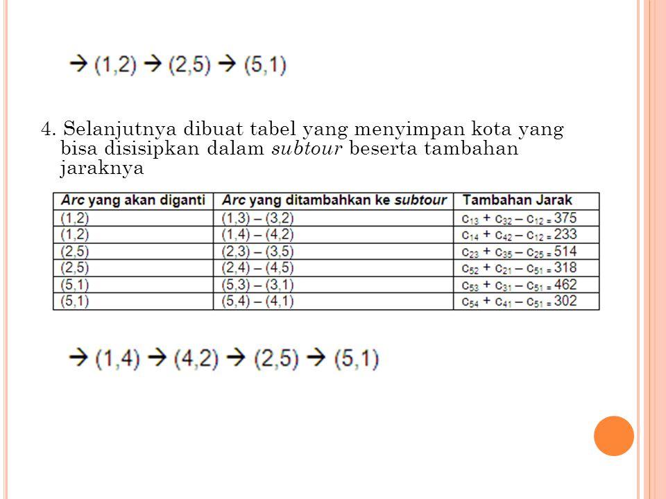 4. Selanjutnya dibuat tabel yang menyimpan kota yang bisa disisipkan dalam subtour beserta tambahan jaraknya