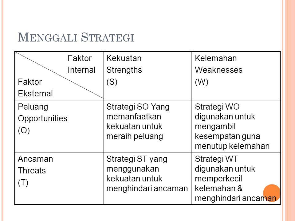 M ENGGALI S TRATEGI Faktor Internal Faktor Eksternal Kekuatan Strengths (S) Kelemahan Weaknesses (W) Peluang Opportunities (O) Strategi SO Yang memanfaatkan kekuatan untuk meraih peluang Strategi WO digunakan untuk mengambil kesempatan guna menutup kelemahan Ancaman Threats (T) Strategi ST yang menggunakan kekuatan untuk menghindari ancaman Strategi WT digunakan untuk memperkecil kelemahan & menghindari ancaman