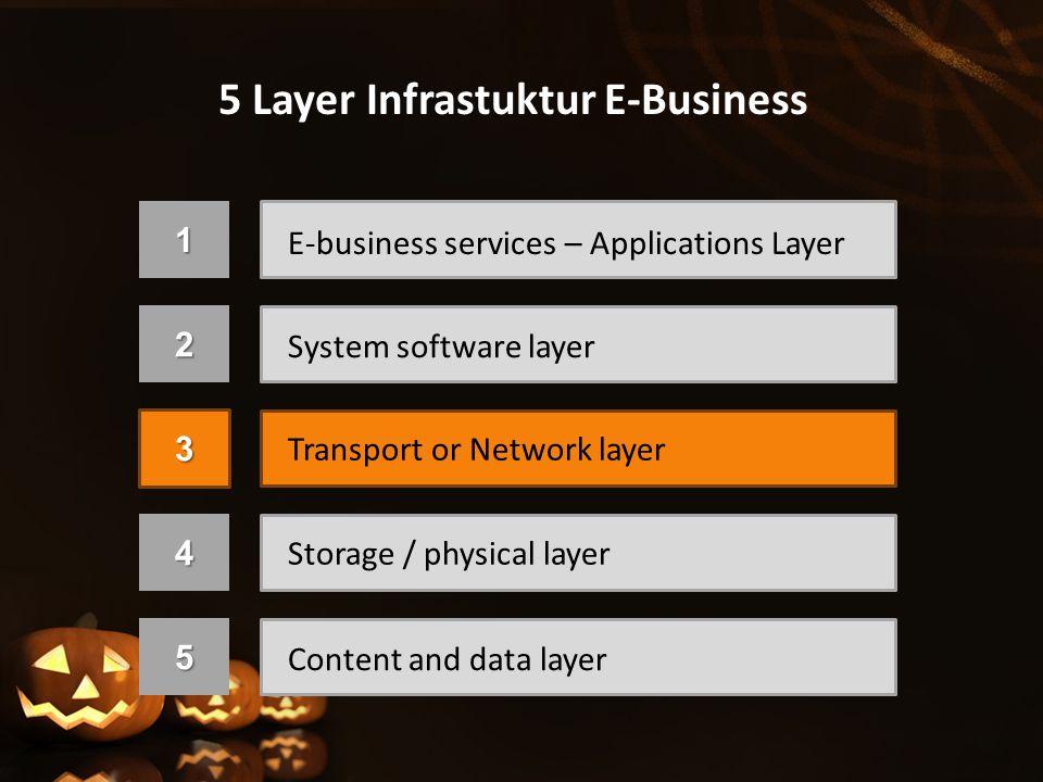 1 E-business services – Applications Layer Lapisan paling atas yang langsung berinteraksi dengan user.