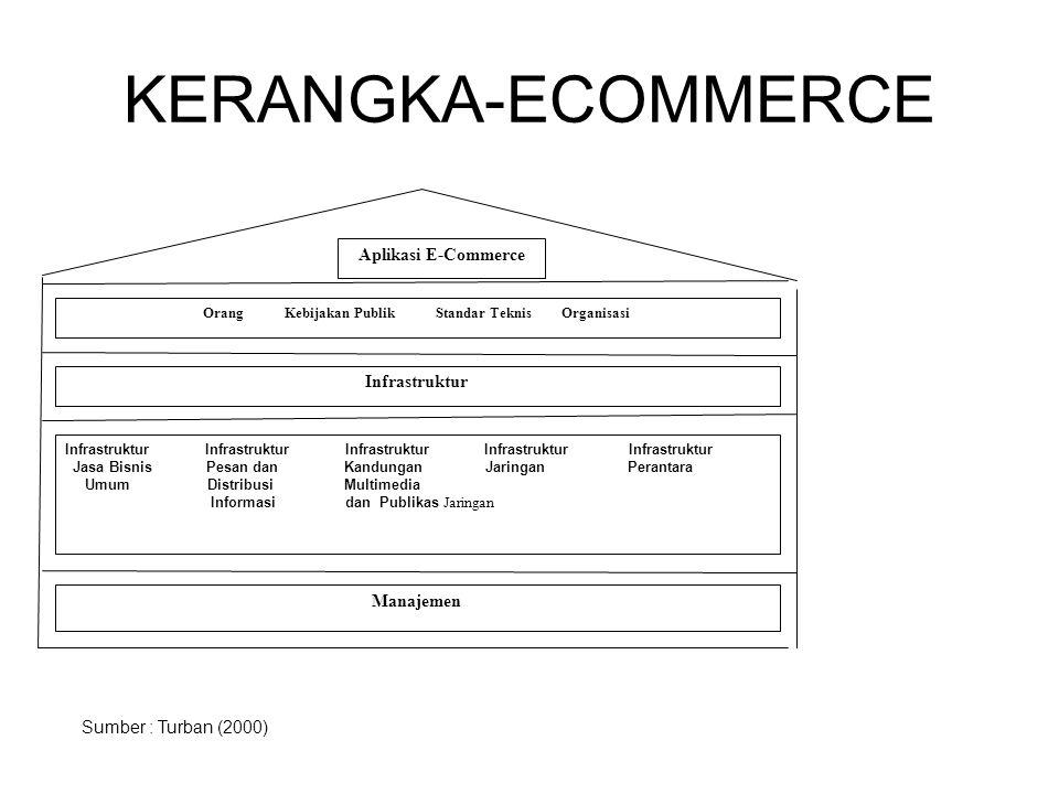 KERANGKA-ECOMMERCE Aplikasi E-Commerce Orang Kebijakan Publik Standar Teknis Organisasi Infrastruktur Infrastruktur Infrastruktur Infrastruktur Infrastruktur Infrastruktur Jasa Bisnis Pesan dan Kandungan Jaringan Perantara Umum Distribusi Multimedia Informasi dan Publikas Jaringan Manajemen Sumber : Turban (2000)