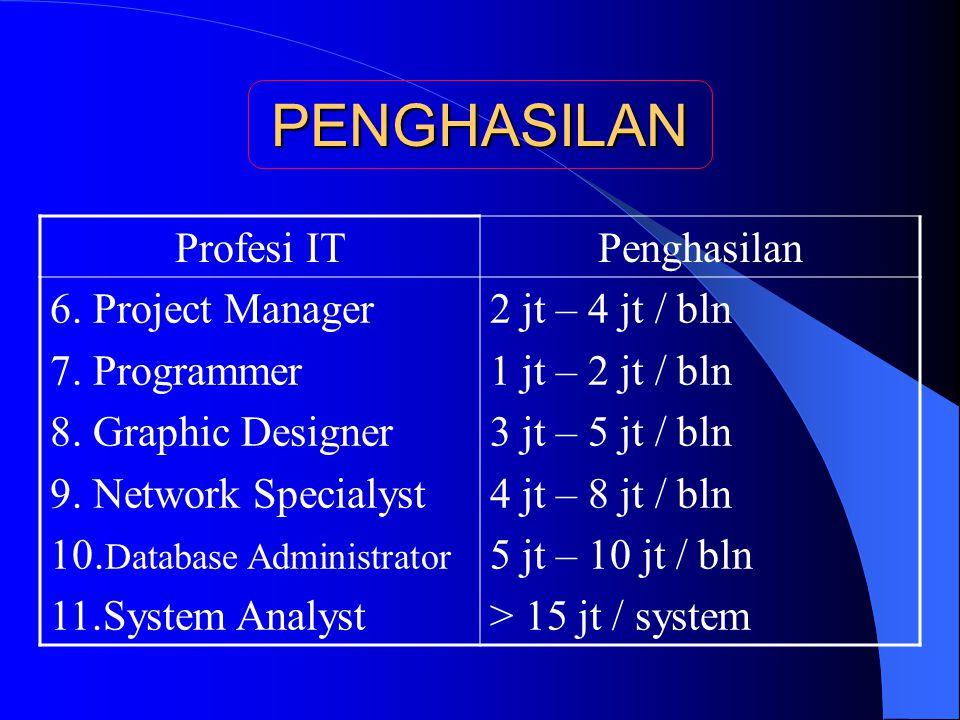 PENGHASILAN Profesi ITPenghasilan 6. Project Manager 7.