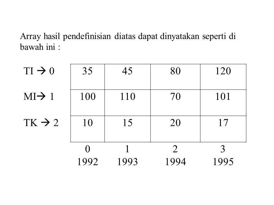 Array hasil pendefinisian diatas dapat dinyatakan seperti di bawah ini : TI  0 354580120 MI  1 10011070101 TK  2 10152017 0 1992 1 1993 2 1994 3 19