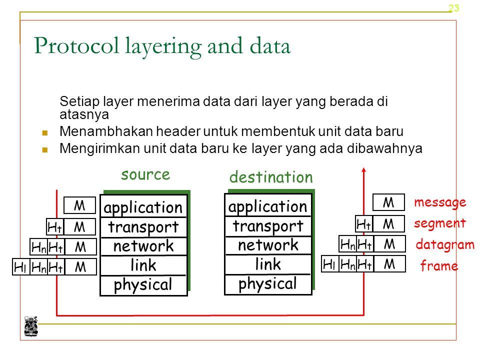 23 Protocol layering and data Setiap layer menerima data dari layer yang berada di atasnya Menambhakan header untuk membentuk unit data baru Mengirimk