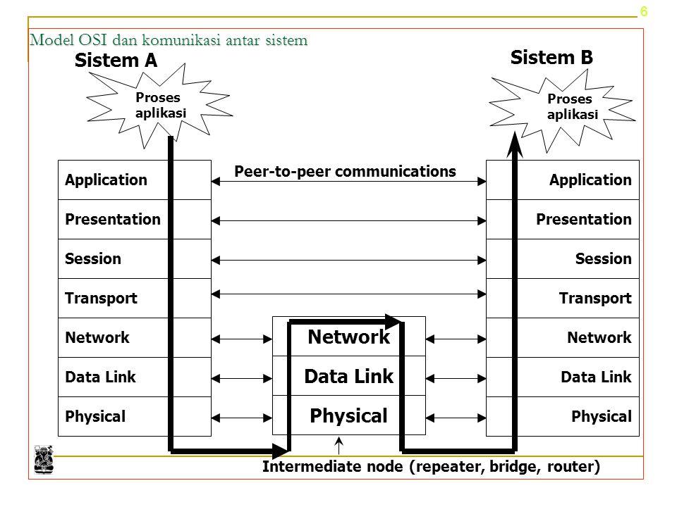 7 Physical Application Presentation Session Transport Network Data Link Physical Application Presentation Session Transport Network Data Link Interaksi antar layer OSI: Interaksi dengan layer di atasnya Interaksi dengan layer di bawahnya Interaksi dengan layer peer di sistem yang berbeda Sistem A N N+1 N-1 Sistem B